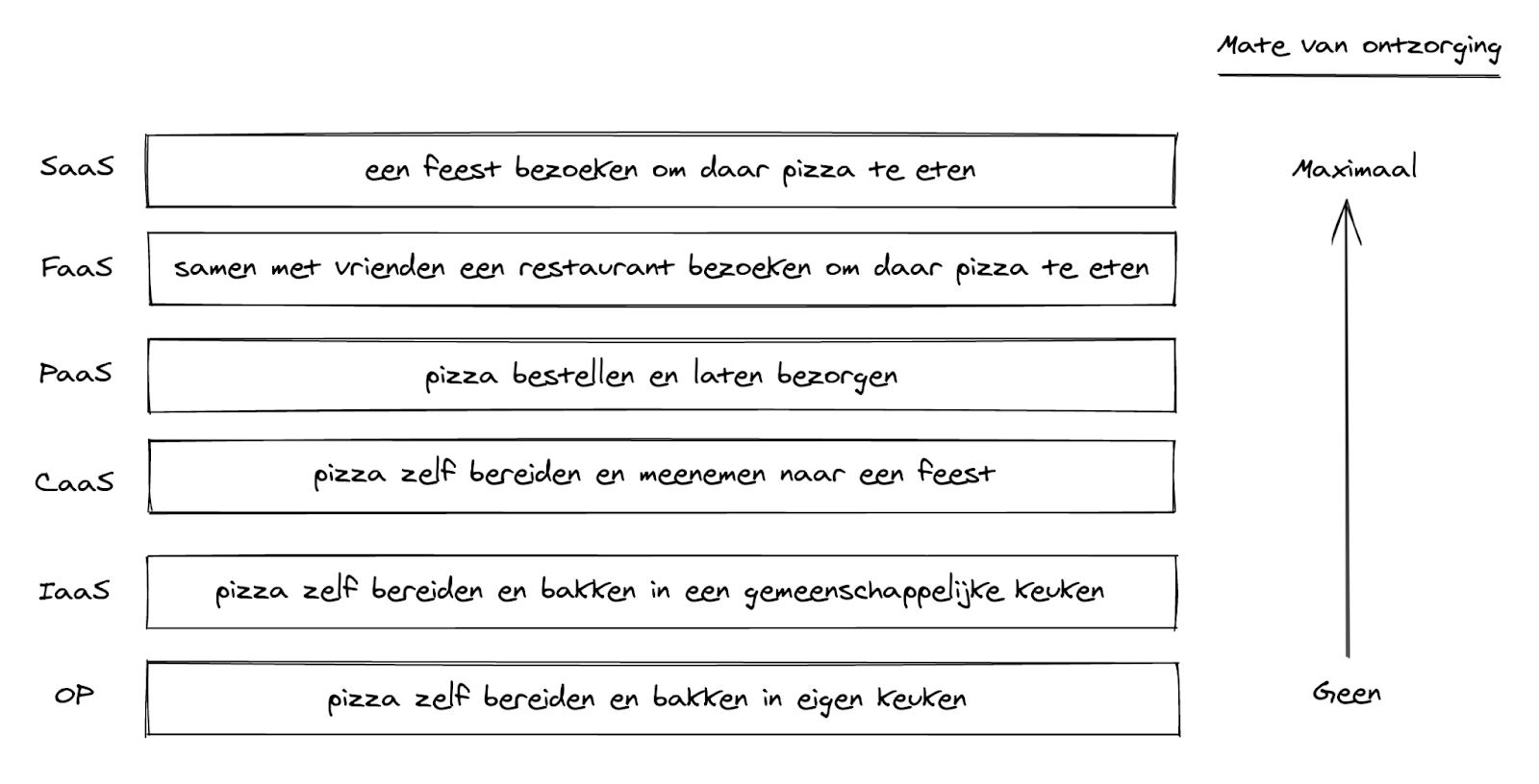 Pizza as a service 2.0 model