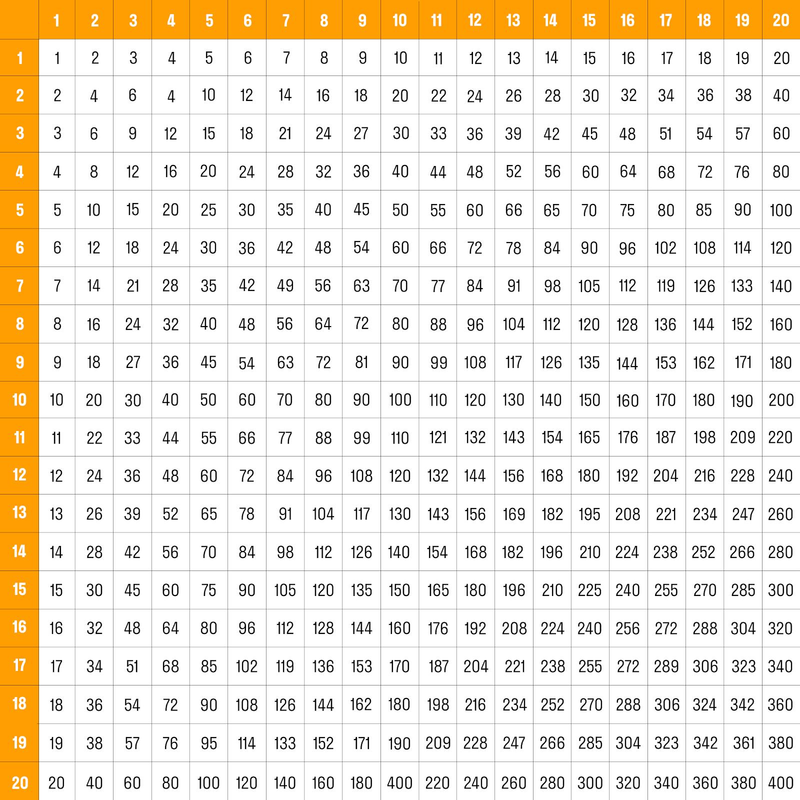 таблица Пифагора до 20