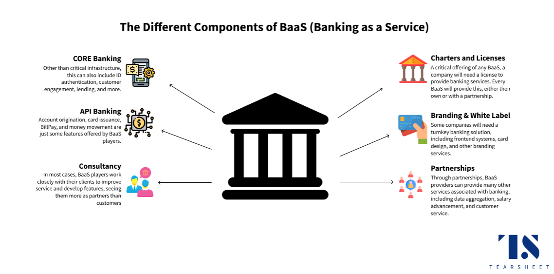 the different components of banking as a service