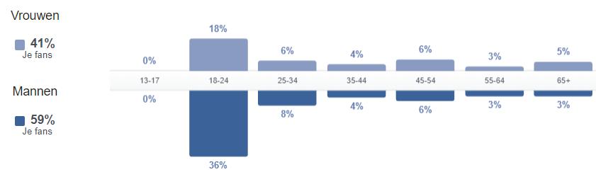Statistieken over je facebookpagina
