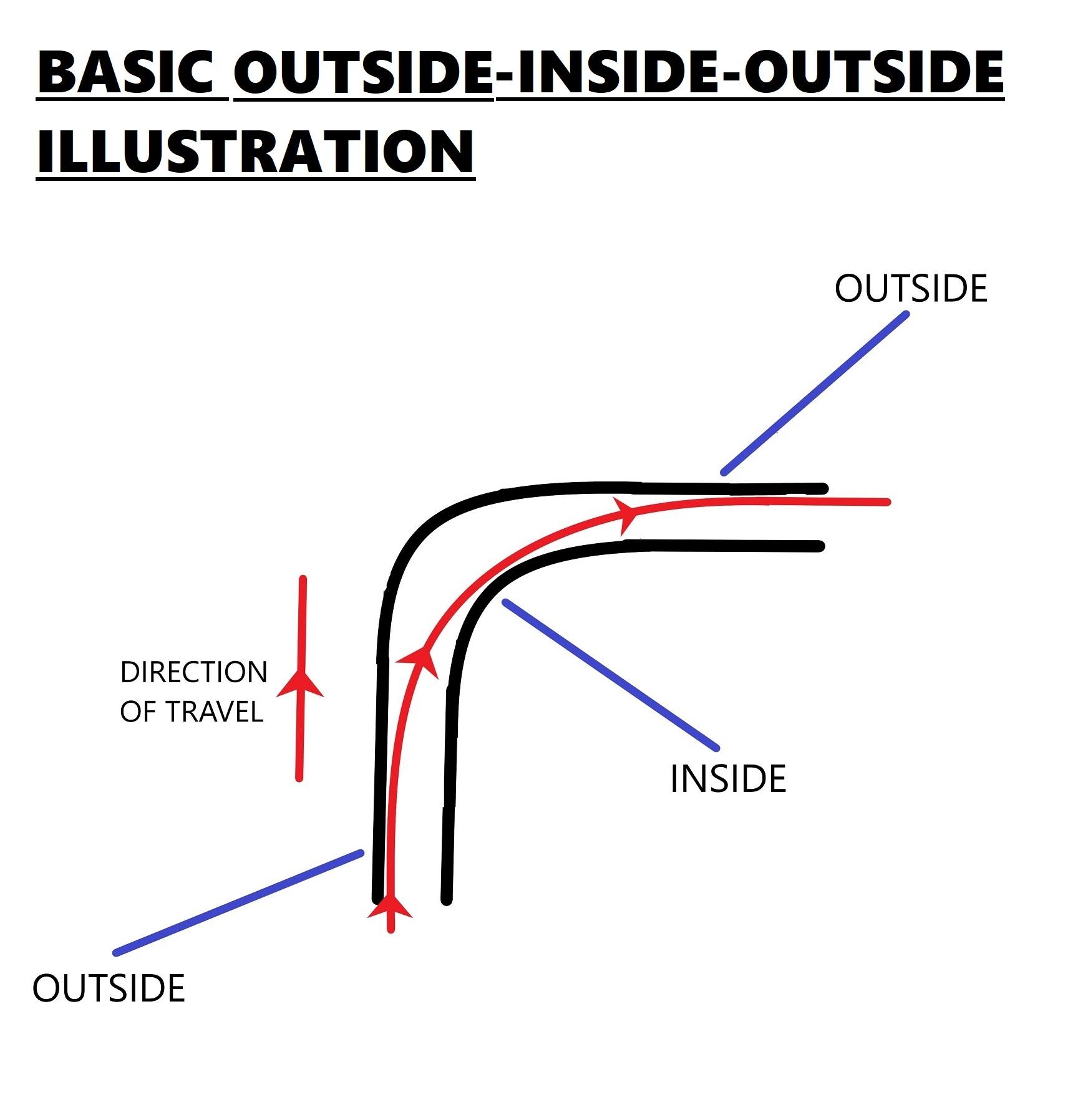 longboard through turns - outside, inside, outside principle