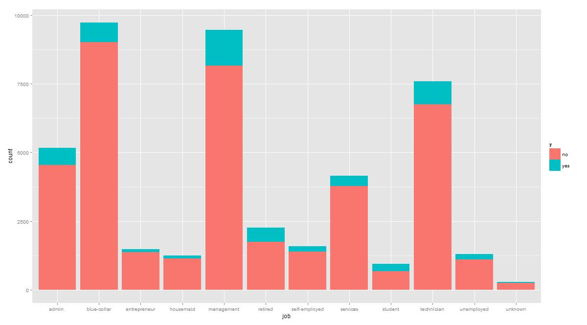 Uci Machine Learning Repository Bank Marketing Data Set