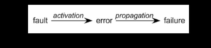 fault-error-failure.png