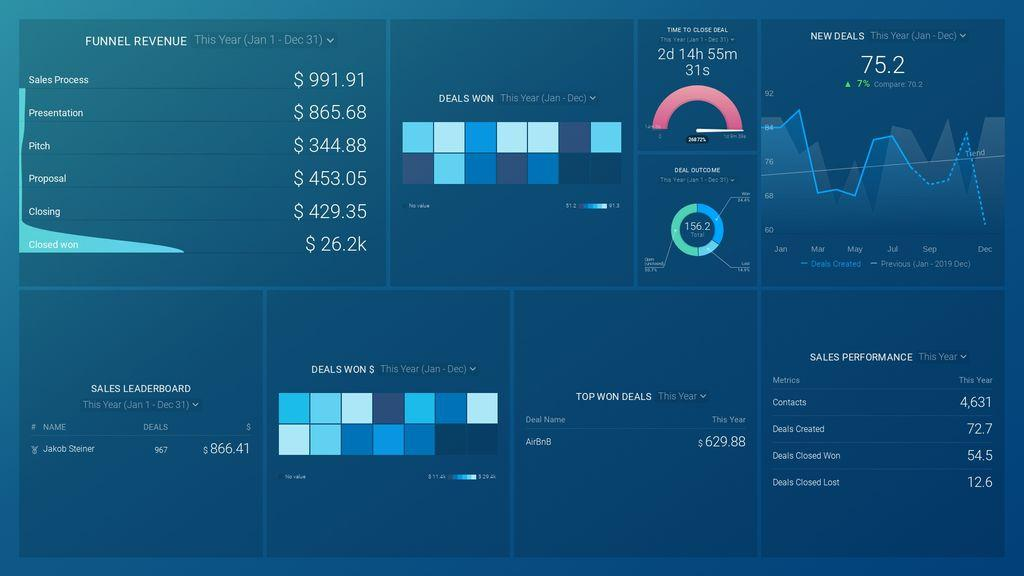 Yearly Sales Performance Review Dashboard