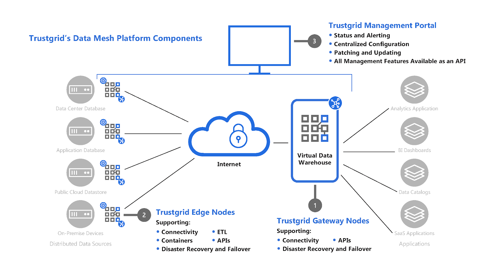 Connecting cloud applications to on-prem data with Trustgrid's Data Mesh Platform