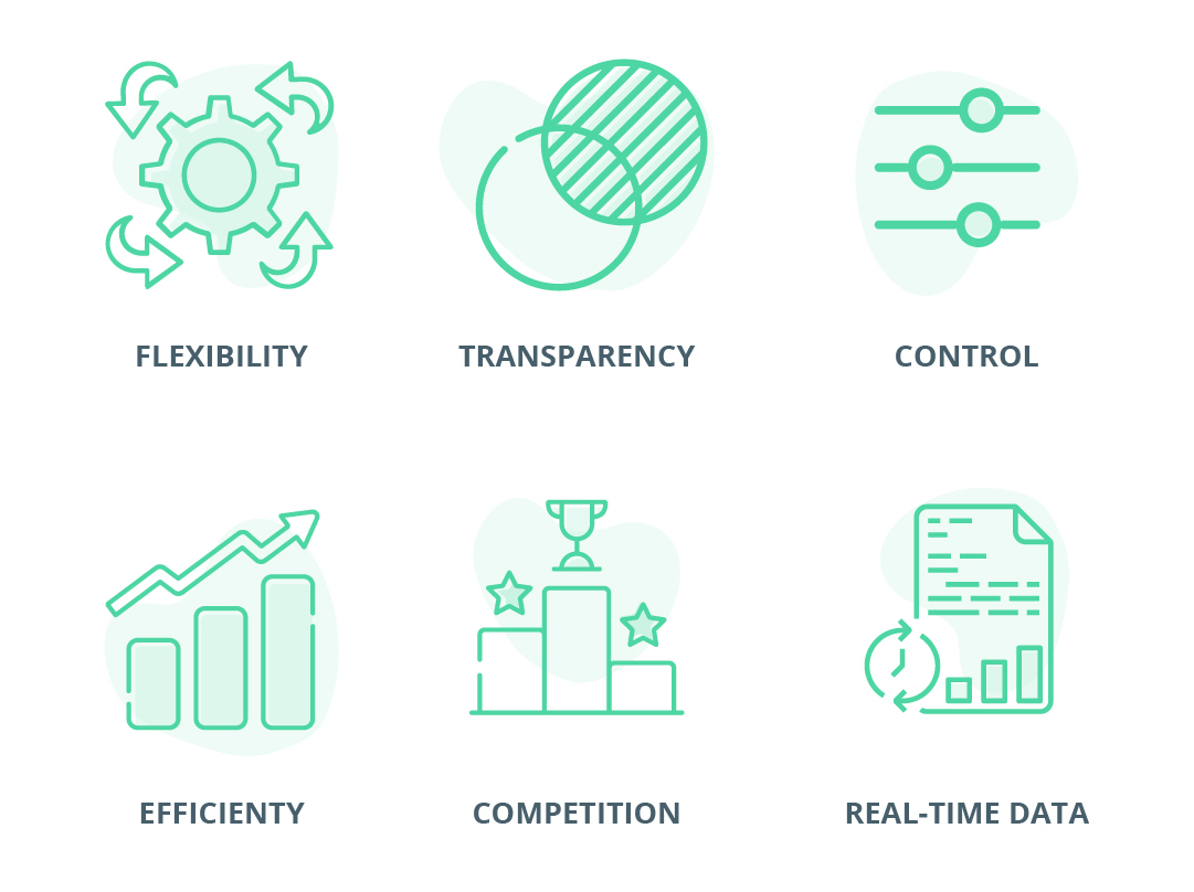 Programmatic buying allows for  Control, Transparency, Flexibility, Efficiency, Competition, Real-Time Data