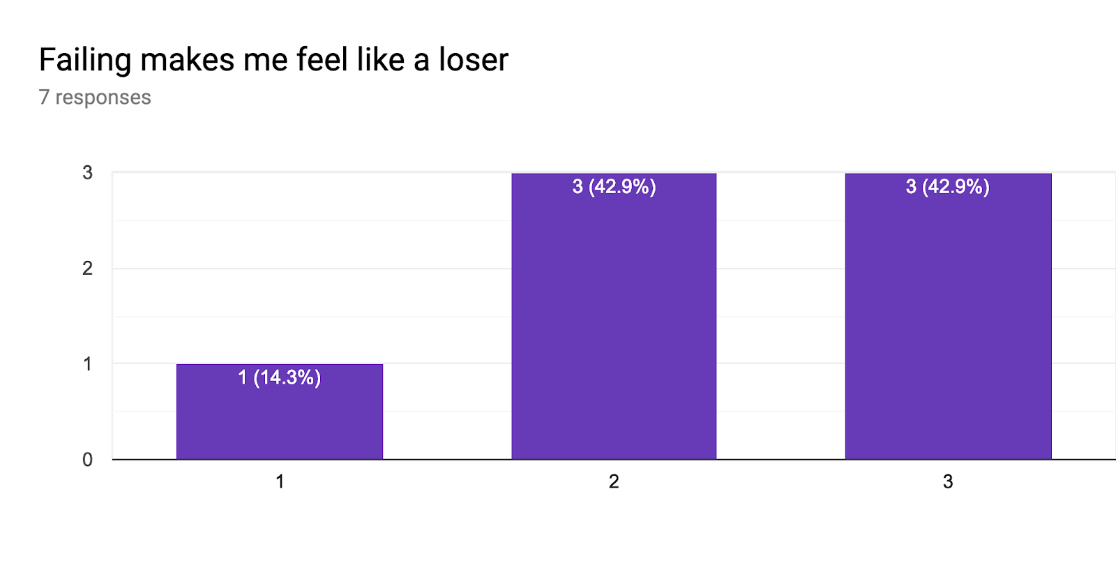 Forms response chart. Question title: Failing makes me feel like a loser. Number of responses: 7 responses.