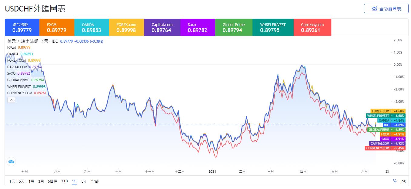 外匯投資,貨幣對,USDCHF,USDCHF是什麼,USDCHF匯率,USDCHF分析,美元兌瑞士法郎,