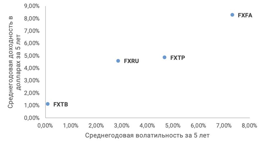 Доходность и волатильность ETF облигаций за последние 5 лет (USD)