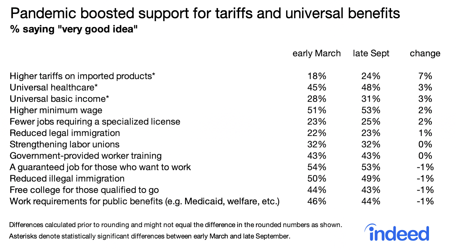 Table showing pandemic boosted support for tariffs and universal benefits