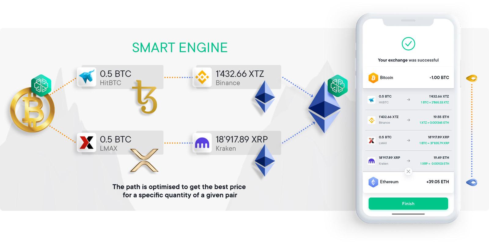 Présentation schématique du smart engine qui permet d'optimiser vos transactions crypto sur Swissborg.