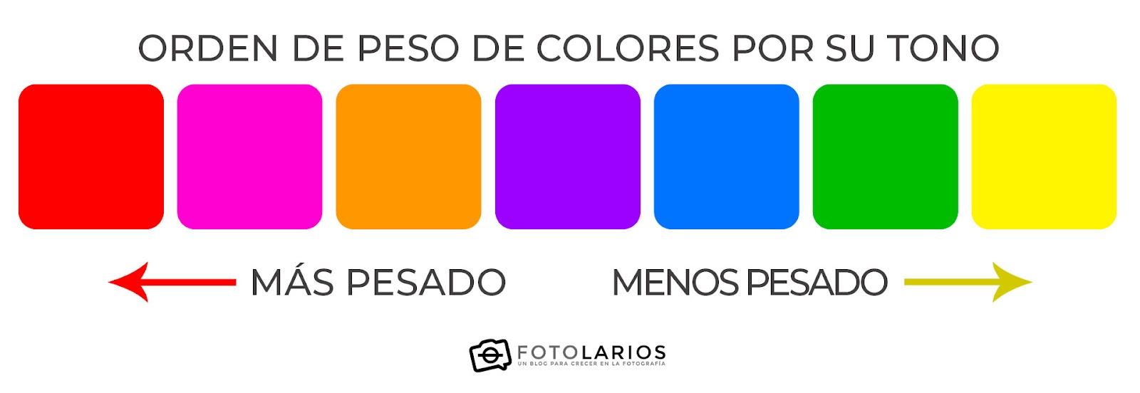 Orden de peso de los colores por su tono