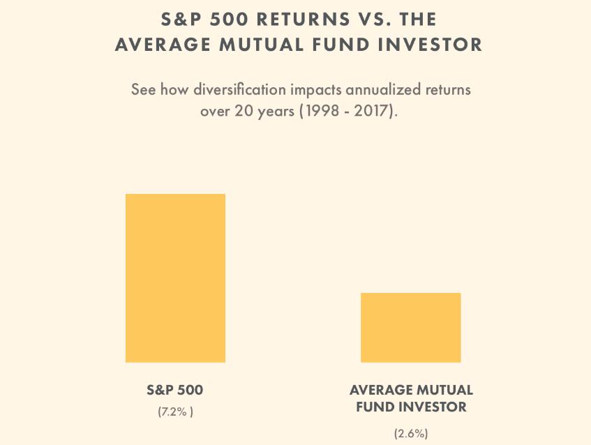 S&P500 returns vs mutual fund investor