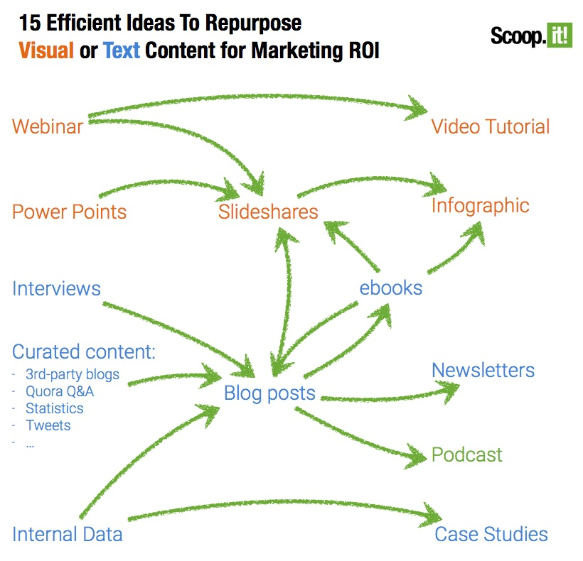 A flow infographic showing 15 efficient ideas to repurpose visual or text content.