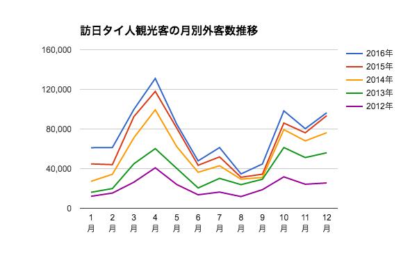 訪日タイ人観光客の月別外客数推移 2017年データ