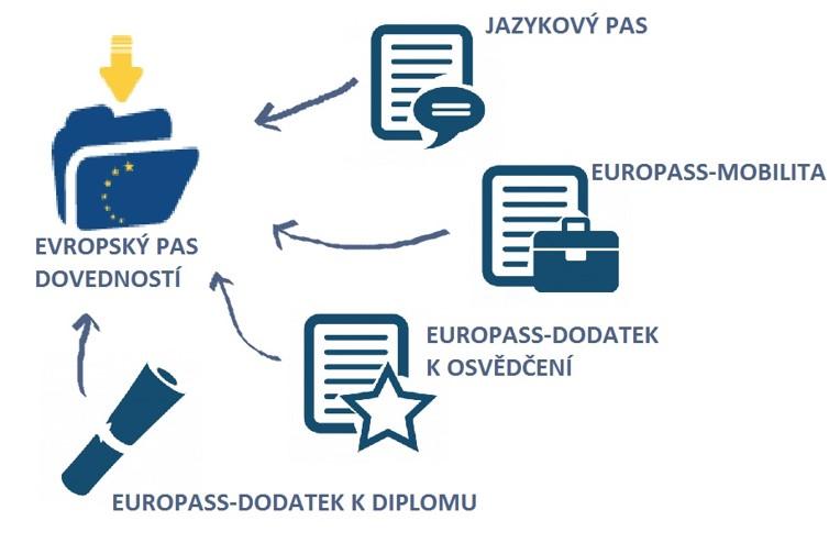 struktura europassu.jpg