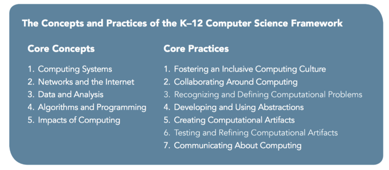The Concepts and Practices of the K-12 Computer Science Framework