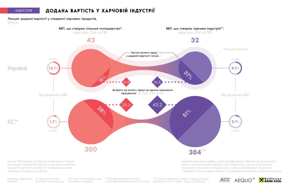 АПК и сельское хозяйство Украины