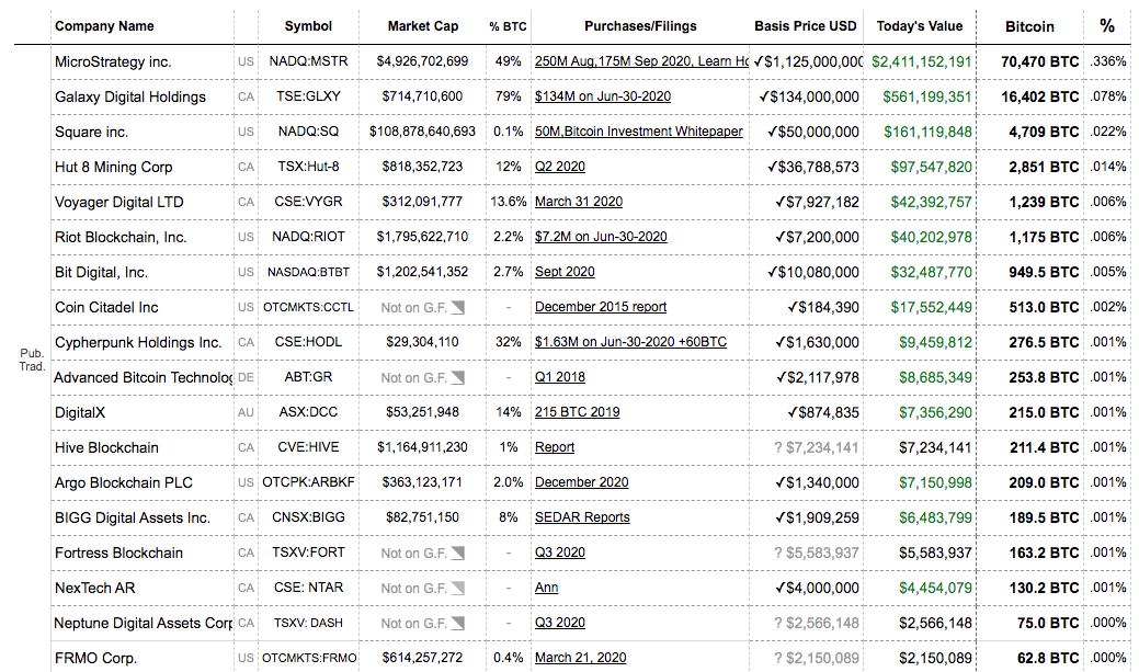 Публичные компании, купившие в биткоин в 2018–2020 годах