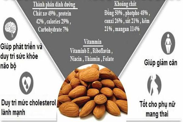 Không thể phủ nhận được hạt hạnh nhân mang lại nhiều lợi ích sức khỏe