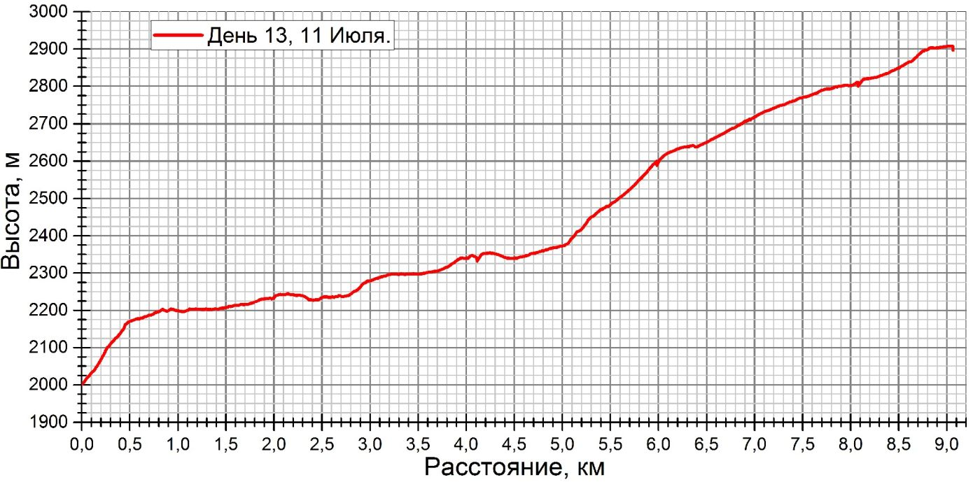 д13 график.jpg
