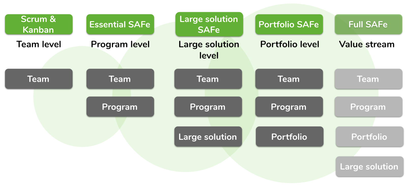 The four levels of the scaled agile framework | Echometer