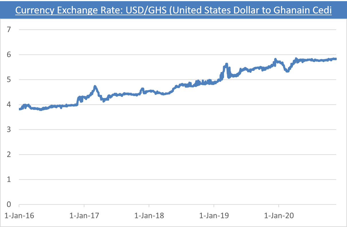 A graph of the USD-GHS exchange rate over the past four years