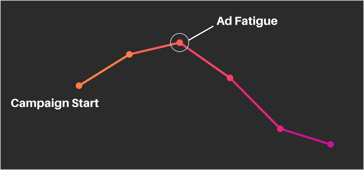 Ad fatigue chart