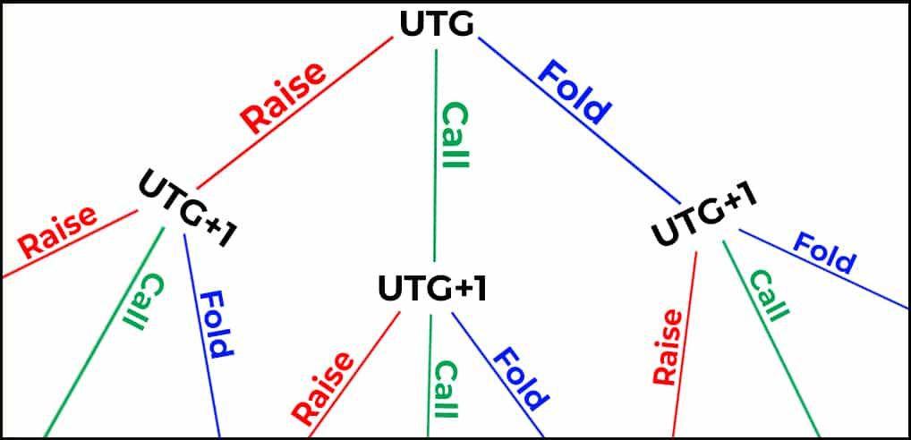 9 handed poker game tree preflop nodes