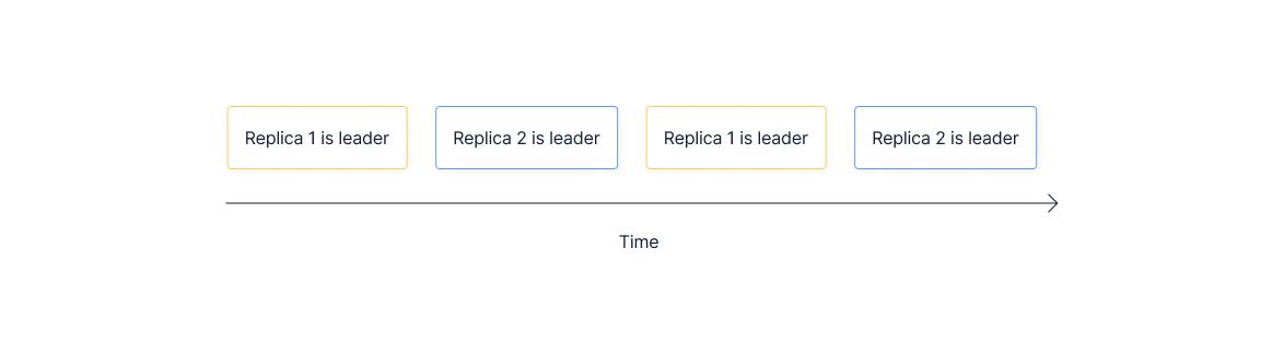 An example leadership sequence between replicas