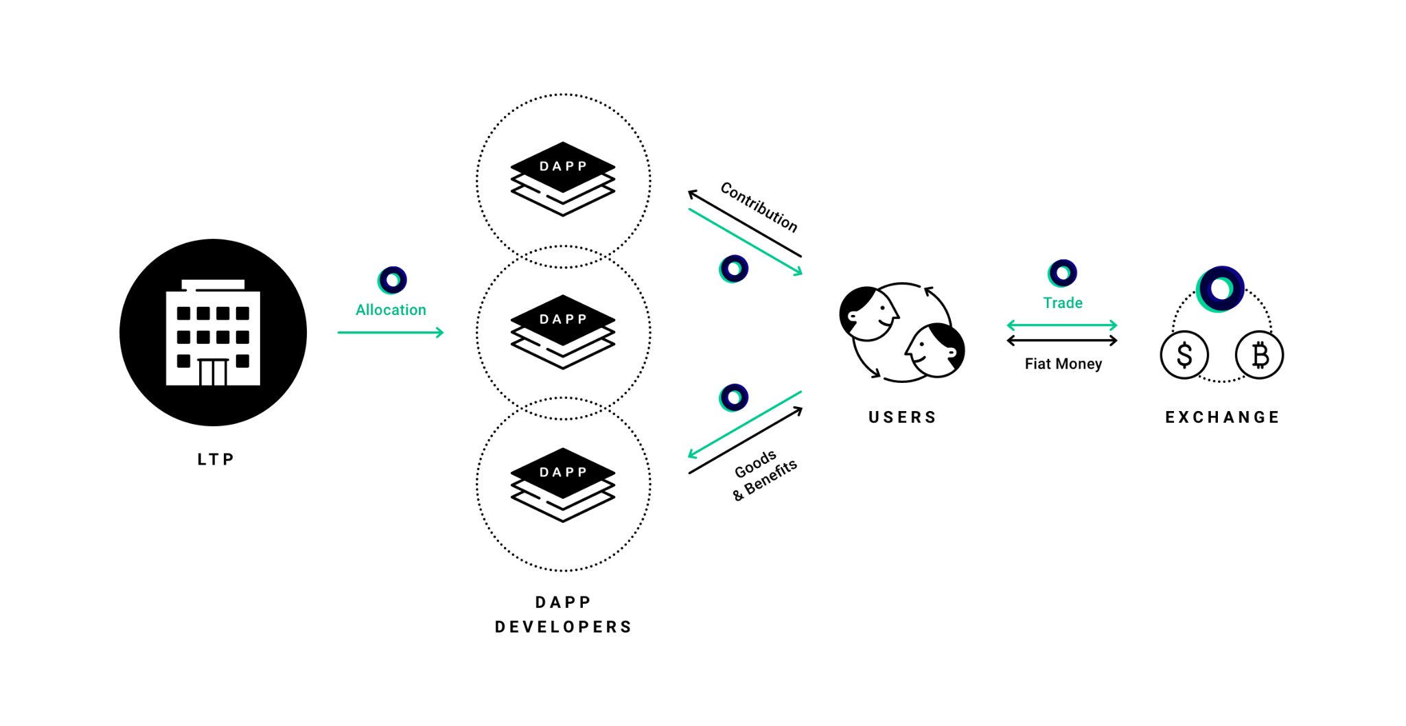 Blog LINE ecosystem infrastructure