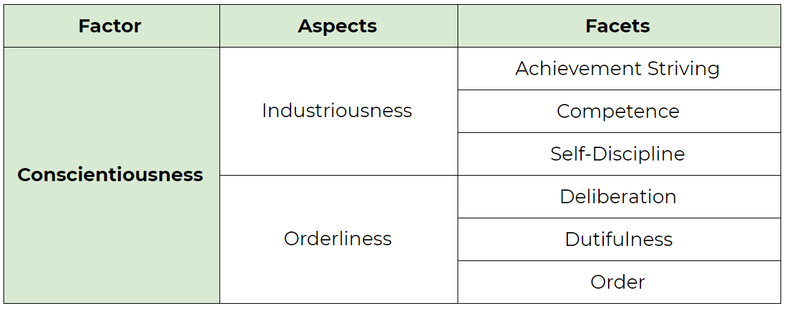 The Conscientiousness factor in the Big Five Personality Model. Its aspects are Industriousness and Orderliness. Its facets are Achievement Striving, Competence, Self-Discipline, Deliberation, Dutifulness, and Order.