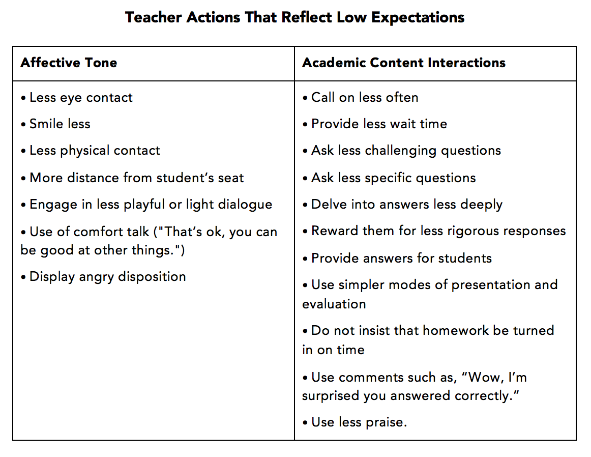 low-expectations-table