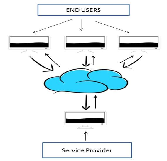 Cloud Computing Tutorial for Beginners