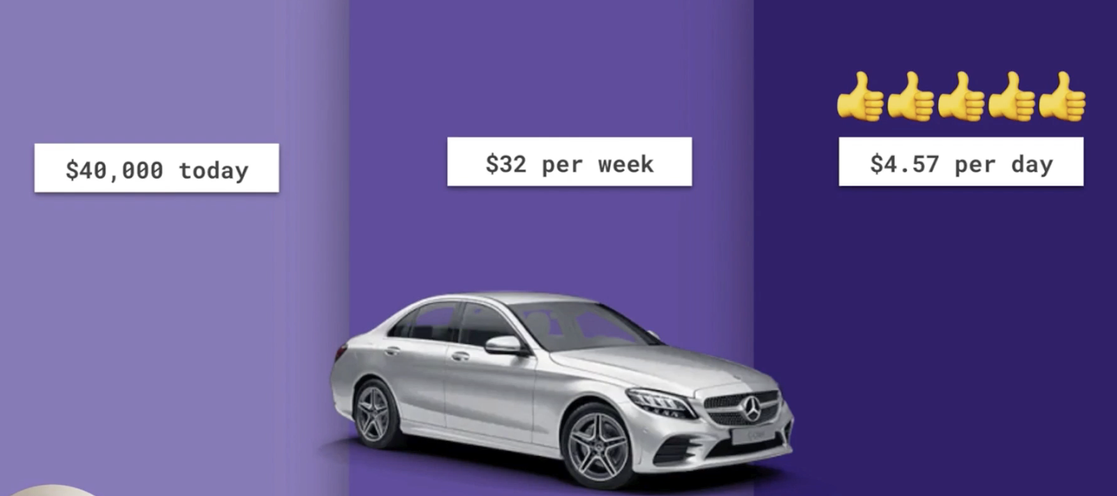 Following research, users found the idea of paying $4.57 a day for the Mercedes Benz preferable than $32 per week, or $40,000 in one hit.