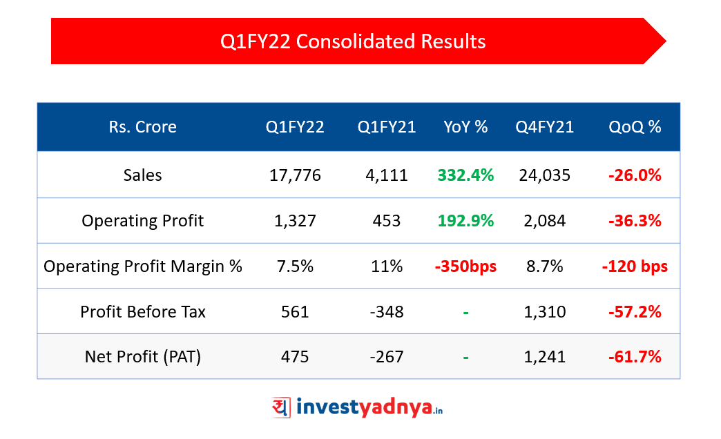 Q1FY22 Consolidated Performance