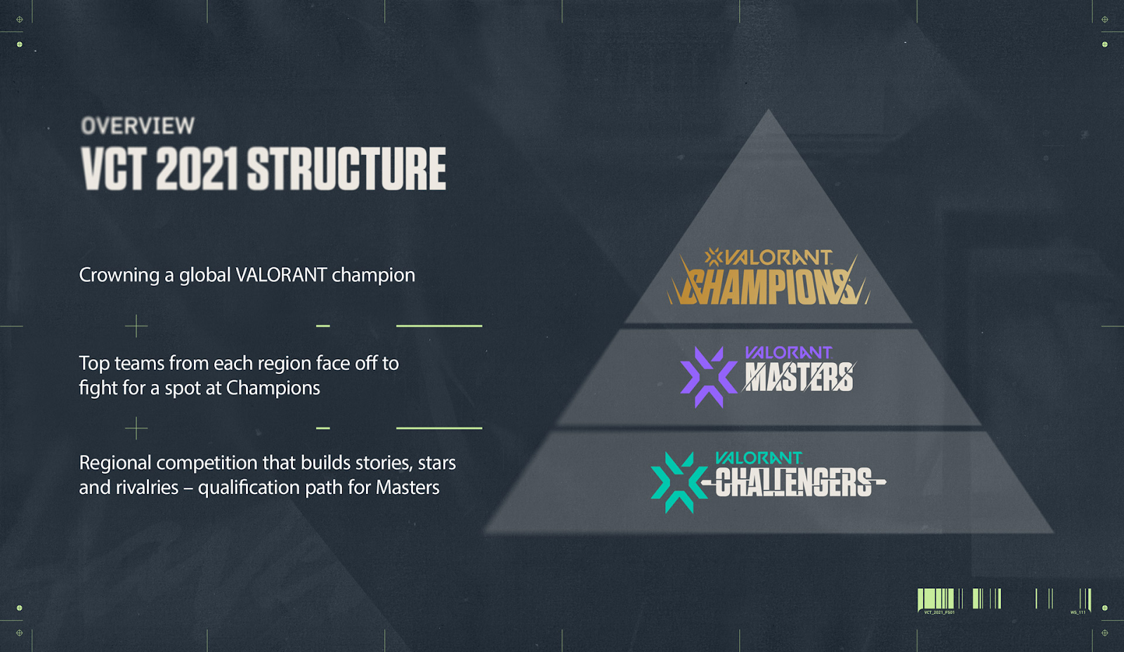 Valorant Champions Tour: Challengers, Masters and Champions.