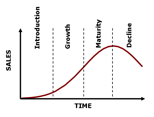 Industry life cycle maturity stage