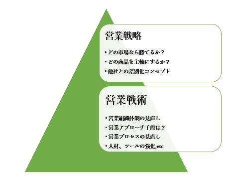 営業戦術と営業戦略