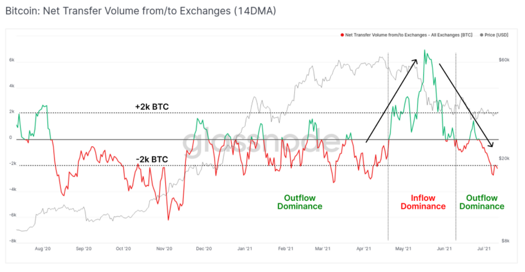 BTC Outflows From Exchanges Hits 2,000 BTC in Daily Withdrawals