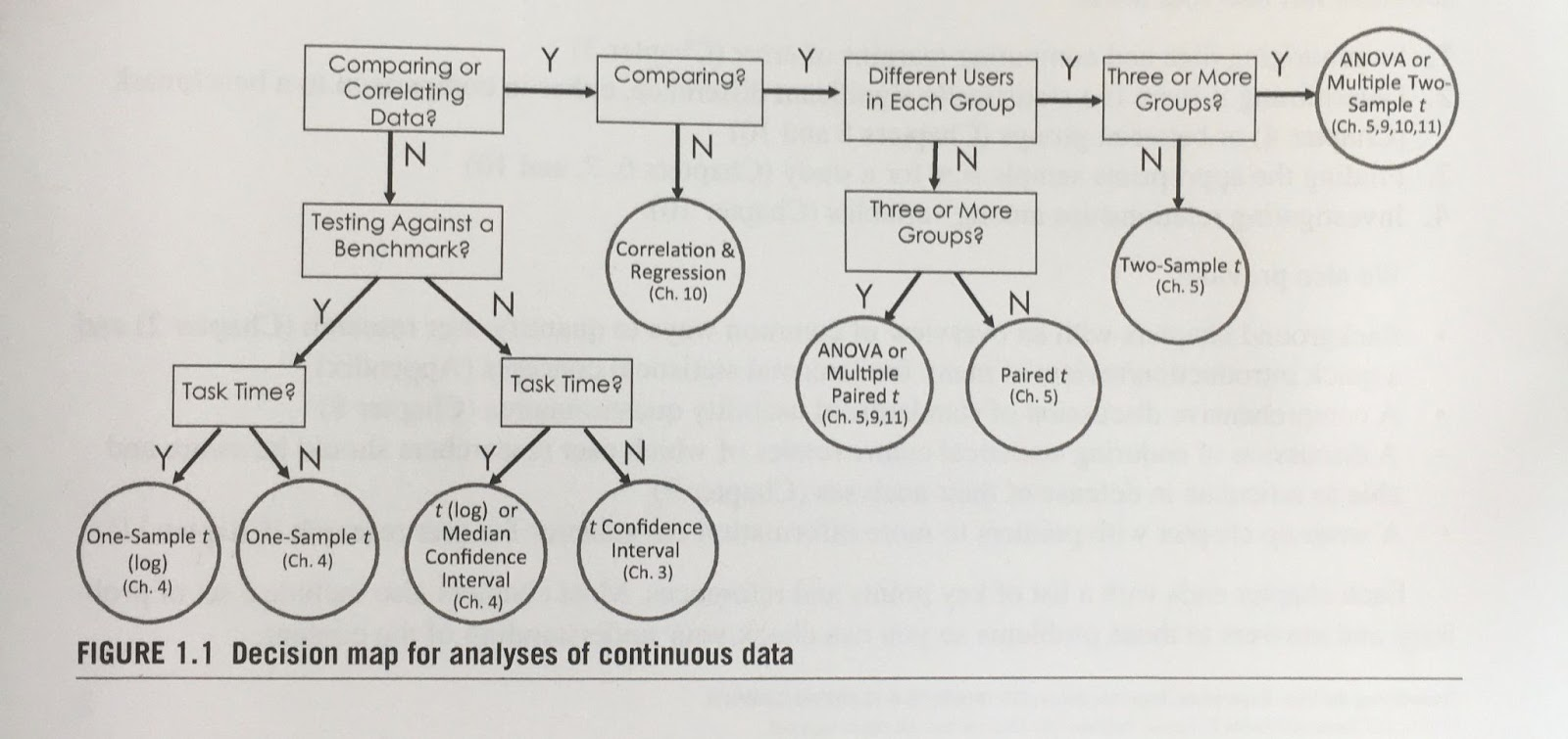 Picture from the book 'Quantifying the user experience'