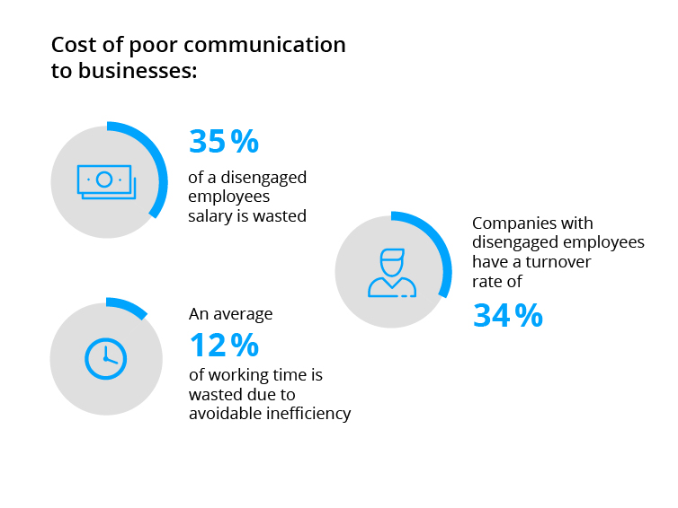 The cost of poor business communication.