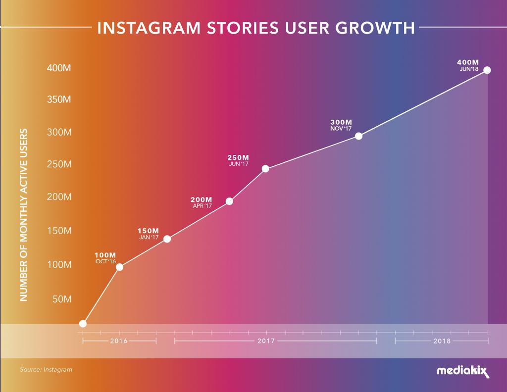 instagram stories user growth