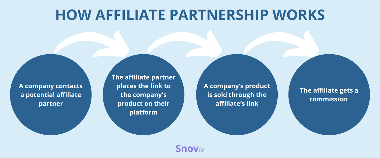 How affiliate partnership works