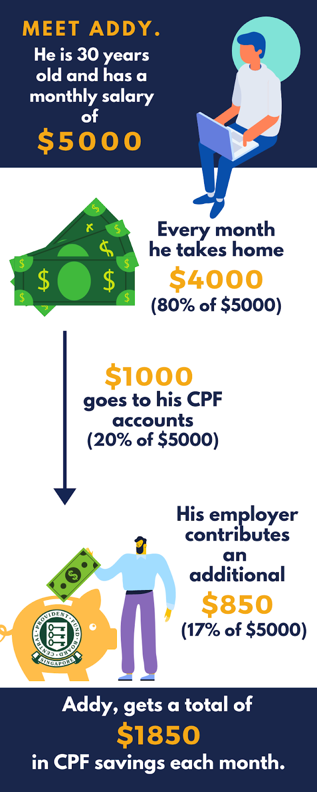 Calculation of Employee CPF Contribution