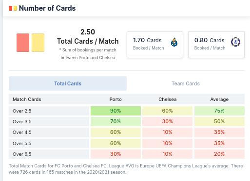 Number of Cards - FC Porto vs Chelsea