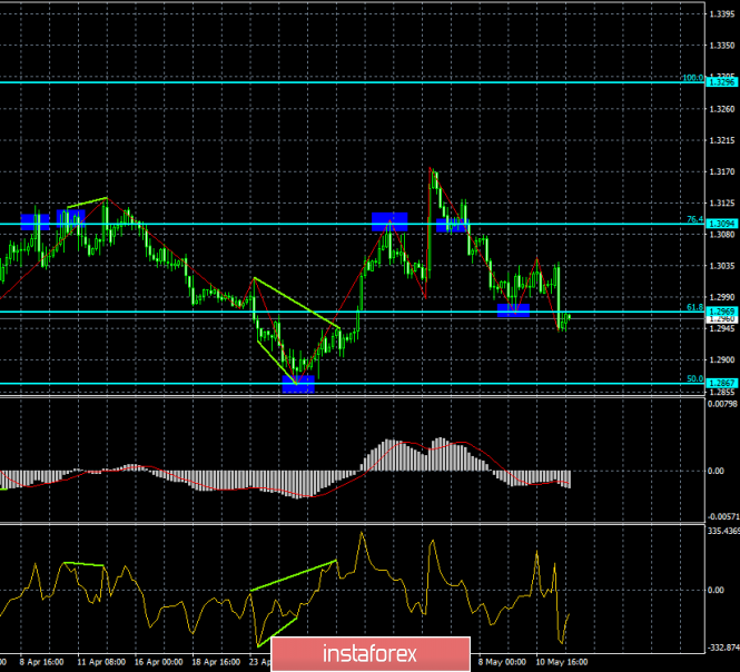 Analysis of GBP/USD divergences for May 14. The pound is clearly falling from level to level