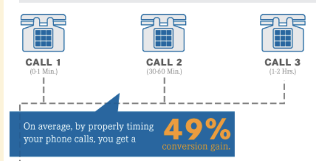 49% conversion gain from calling leads