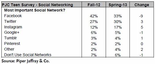 Tendências de mercado nas redes sociais