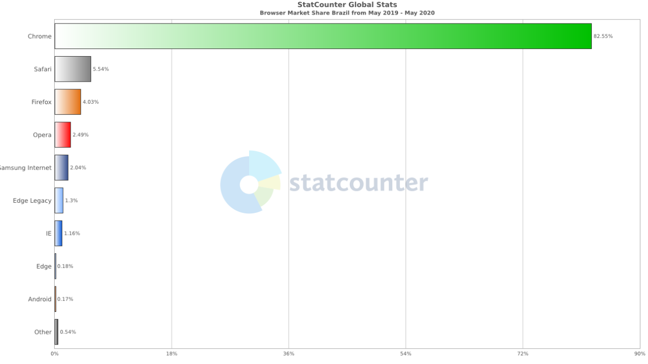 StatCounter-browser-BR-monthly-201905-202005-bar
